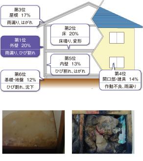 住宅相談と紛争処理の状況