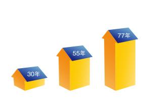減失住宅の平均築後年数の国際比較