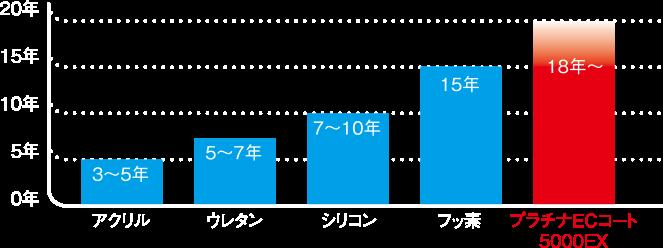 耐候性のグラフ