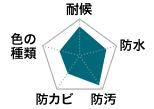 フッ素プランのレーダーチャート